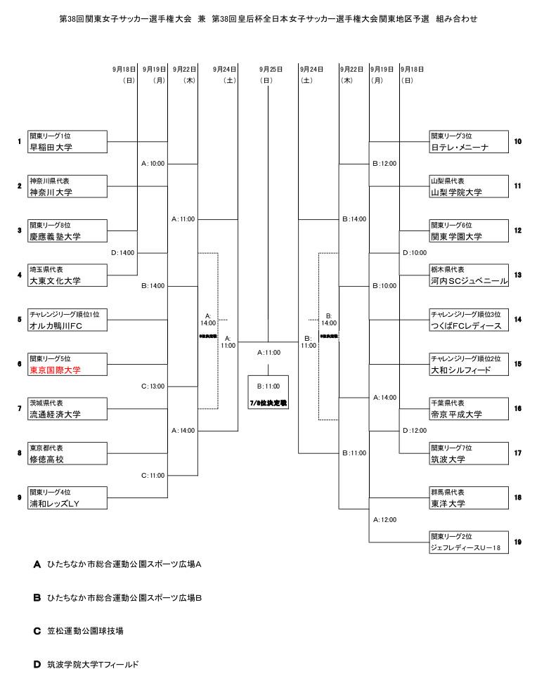 第38回皇后杯関東地区予選組合せ